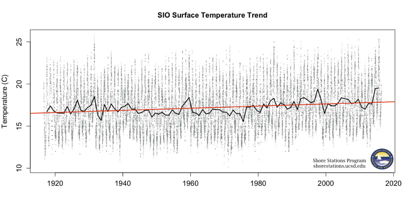 Scripps Pier Surface Temperature Trend